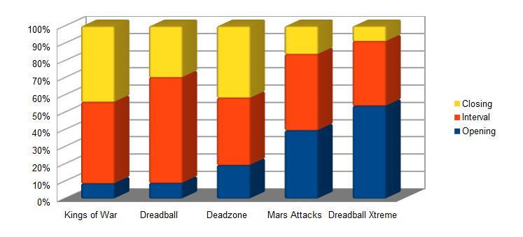 Mantic campaign percentages