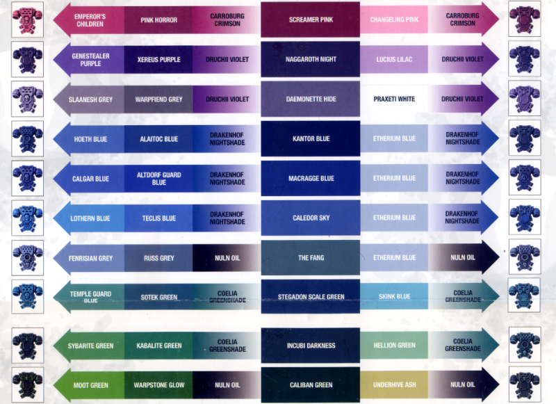 painting guide, citadel painting chart part 2 - citadel painting